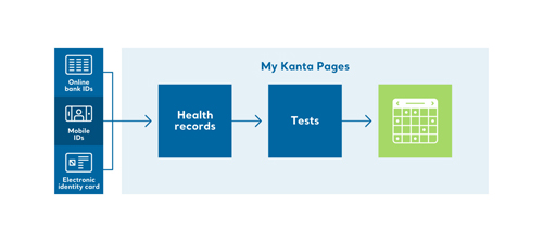 Log in to My Kanta Pages. Click Health records and Tests.