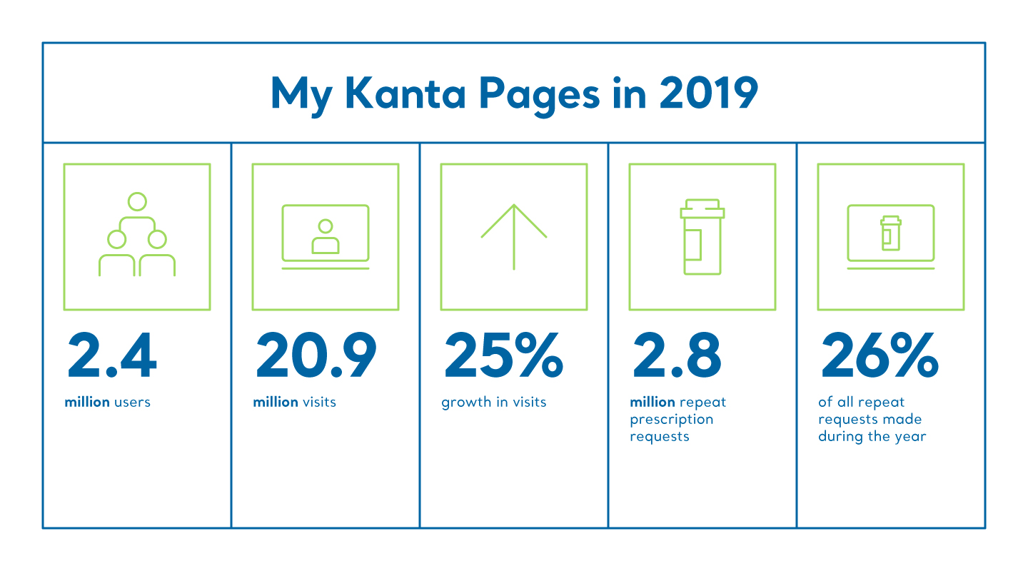 My Kanta Pages in 2019