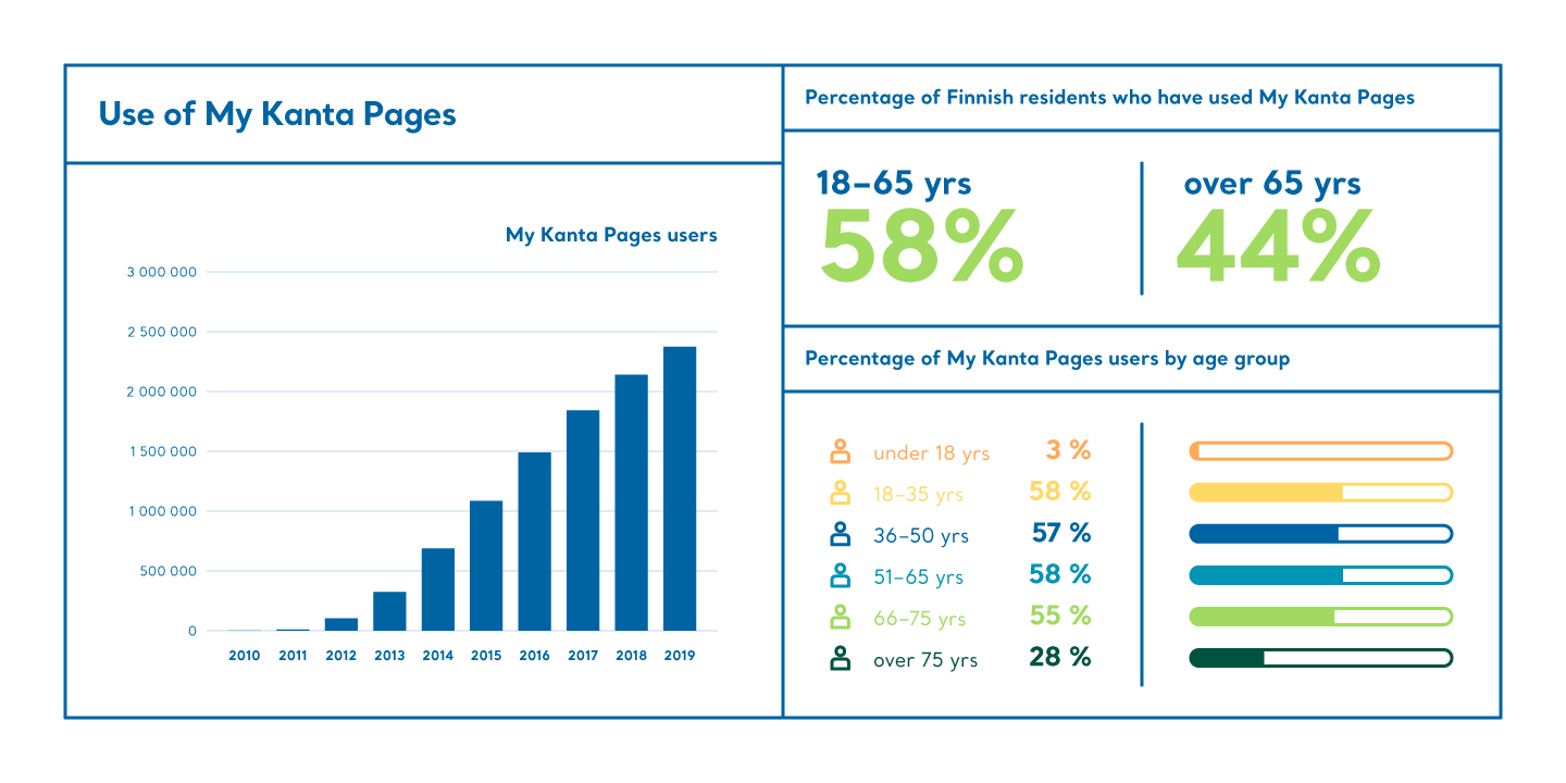 My Kanta Pages users from 2010 to 2019 and percentage of My Kanta Pages users by age group
