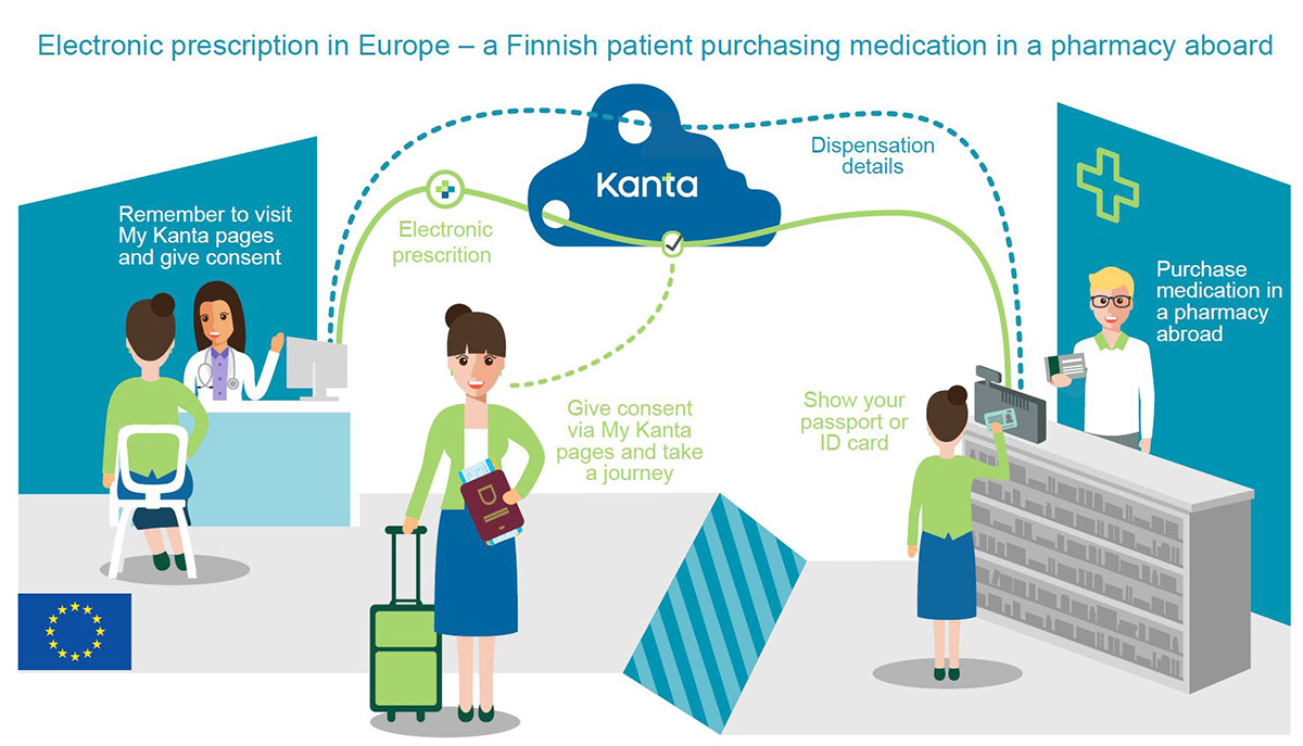 Picture: Electronic prescription abroad - checklist for tourists